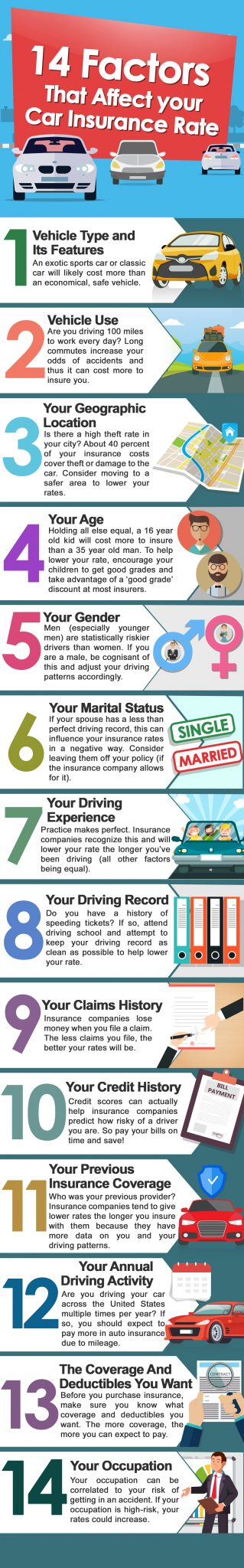 14 Factors That Affect Your Car Insurance Rate Infographic Tatum
